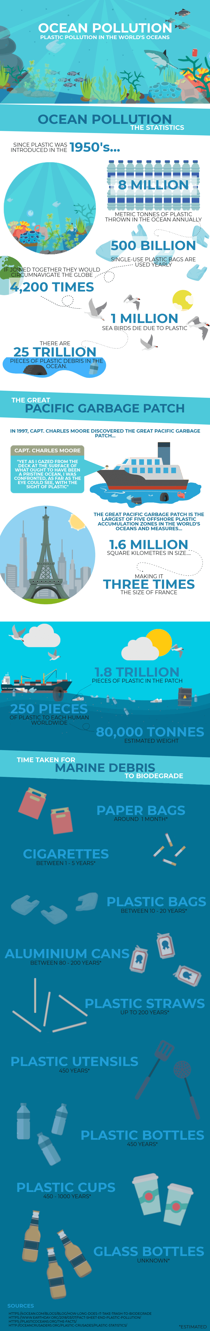 Ocean Pollution Infographic: Plastic pollution stats in the world
